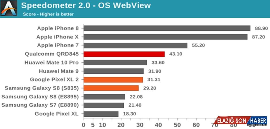 Snapdragon 845 İPhone X'u Solladı