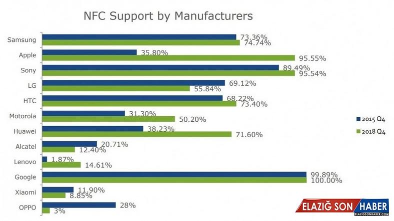 Xiaomi, OPPO ve LG, NFC Destekli Telefon Üretimini Azaltıyor