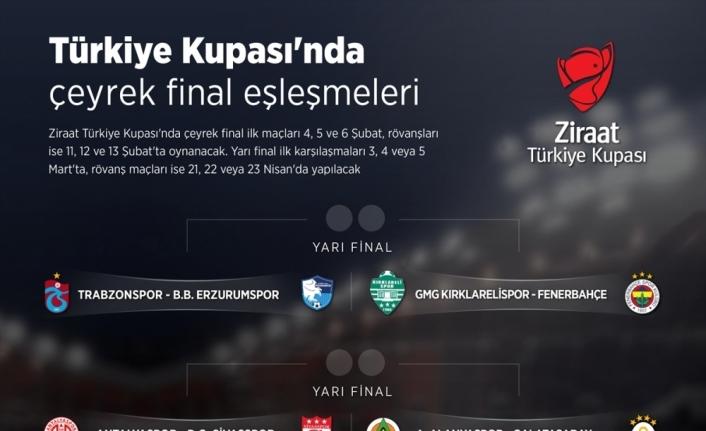 Ziraat Türkiye Kupası'nda çeyrek ve yarı final kuraları çekildi