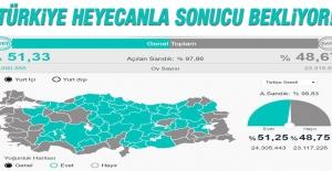 Türkiye Heyecanla Sonucu Bekliyor!
