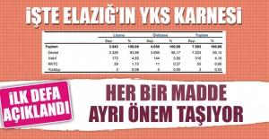 YÖK Elazığ'ın YKS Karnesini Açıkladı