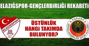 Elazığspor-Gençlerbirliği Rekabeti