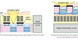 Sony, Üç Sensör Teknolojisini Tek Üründe Birleştiren Yeni Sensörünü Duyurdu