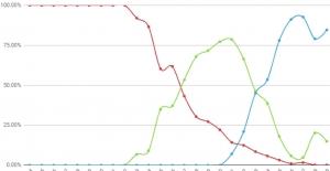 2G'den 5G'ye Dek Ağ Kullanım Oranları Nasıl Değişti?