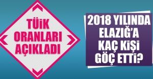 2018 Yıllında Elazığa Kaç Kişi...