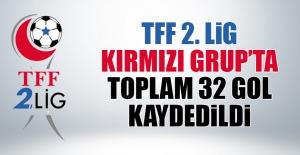 TFF 2. Lig Kırmızı Grupta Toplam 32 Gol Kaydedildi