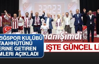 İşte Elazığspor Kulübü Tarafından Açıklanan Son Liste