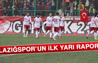 Elazığspor'un İlk Yarı Raporu
