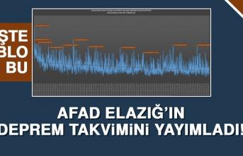 AFAD Elazığ'ın Deprem Takvimini Yayımladı