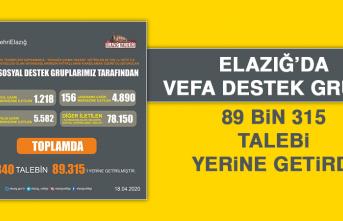 Elazığ'da 89 bin 315 Talep Yerine Getirildi