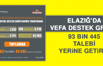 Elazığ'da 93 bin 445 Talep Yerine Getirildi