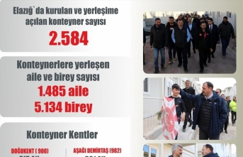 Elazığ'da depremzedelere yapılan yardım 440 milyon liraya ulaştı
