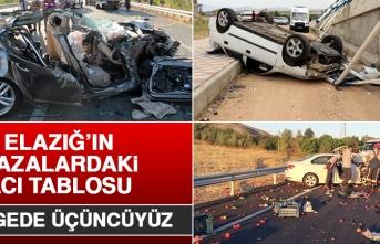 Elazığ'daki Trafik Kazalarının Acı Tablosu! 8 Ayda...