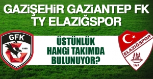 Gazişehir Gaziantep FK-TY Elazığspor Rekabeti