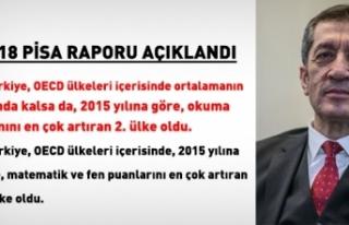 Pisa 2018 Raporu Açıkladı: Türkiye En Çok Puan...