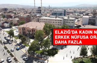 Elazığ'da Toplam Kadın Nüfusu Erkek Nüfusa...