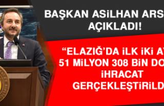 Elazığ'da İlk İki Ayda 51 Milyon 308 Bin Dolar...