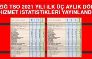 Elazığ TSO 2021 Yılı İlk Üç Aylık Dönemi...
