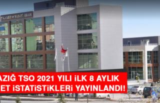 Elazığ TSO 2021 Yılı İlk 8 Aylık Hizmet İstatistikleri...