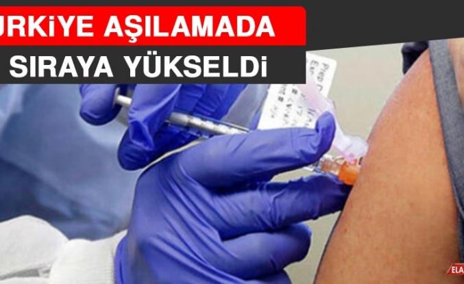 Türkiye Aşılamada 9. Sıraya Yükseldi